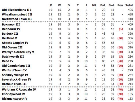 2013 4th XI League Table