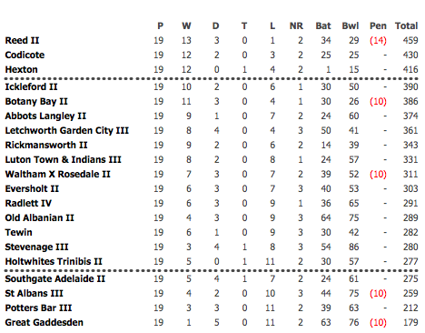 2013 2nd XI League Table