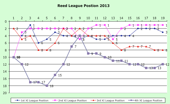 2013 Weekly League Positions