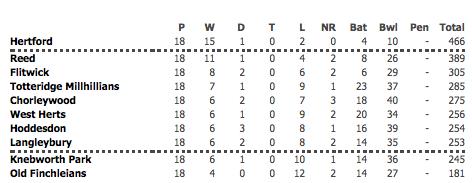 2014 1st XI Championship