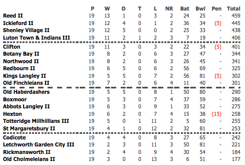 2014 2nd XI League Table