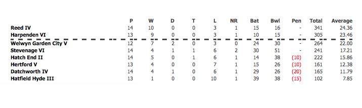 2015 4th XI League Table